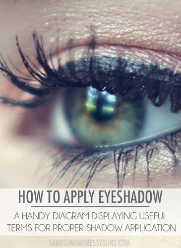 How to Apply Eyeshadow: Best diagram of eyeshadow application terms!